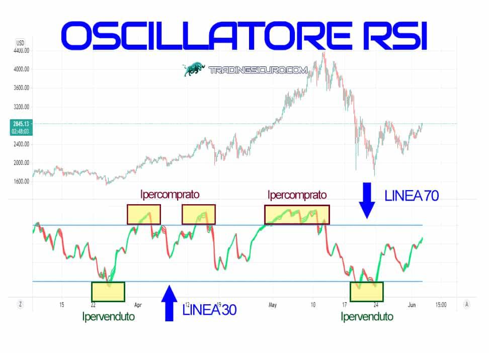 Oscillatore RSI